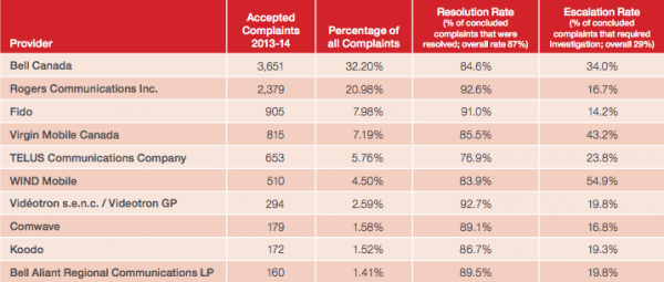 CCTS top 10 telcos