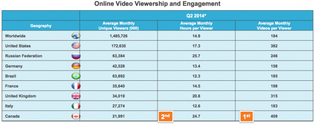 Online viewership worldwide stats