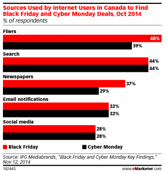 Sources used by Internet users in Canada to find Black Friday and Cyber Monday Deals, Oct. 2014.