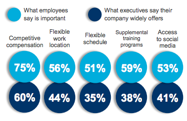 What employees say is important at work vs. what executives say they provide.