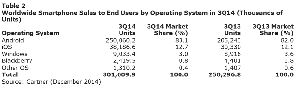 Gartner smartphone sales OS