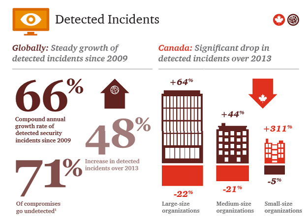 data breaches, Canada, global