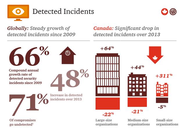 data breaches, Canada, global