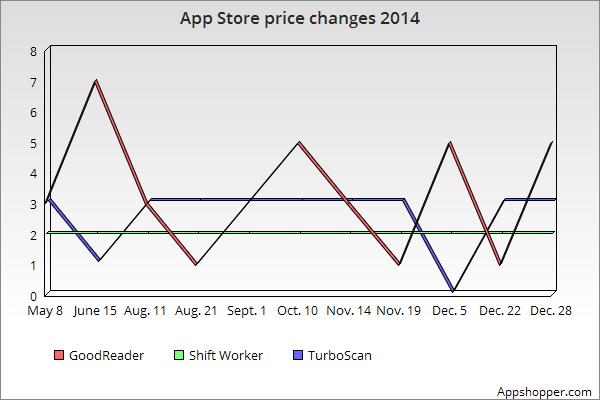 App-Store-prices-2014