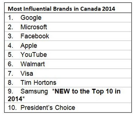 Chart showing most influential brands