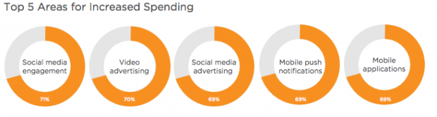 Top 5 areas for increased marketing spend - Canada