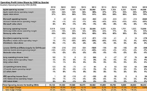 Image of smartphone vendor earnings