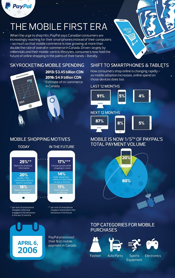 PayPal Ipsos Mobile Study Infographic-page-001