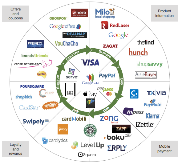Look To Apple And Paypal To Battle For Mobile Wallet