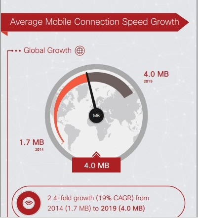 Image of Cisco infographic