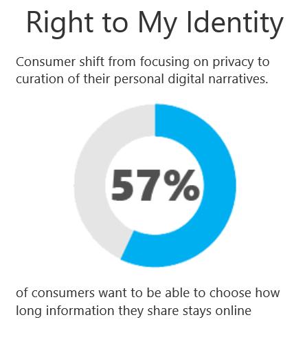 Right-to-My-Identity
