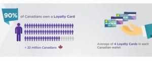 Yahoo's loyalty study