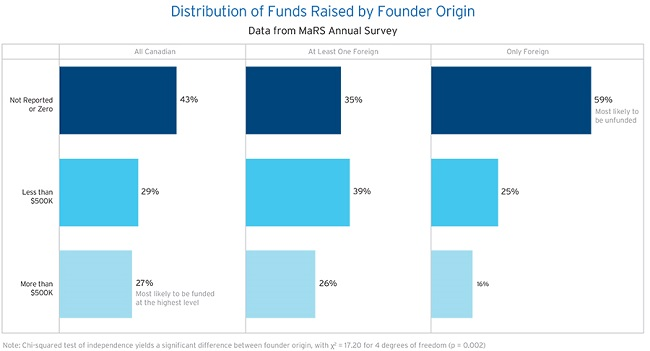 venturesurvey3-distributionbyfounderorigin