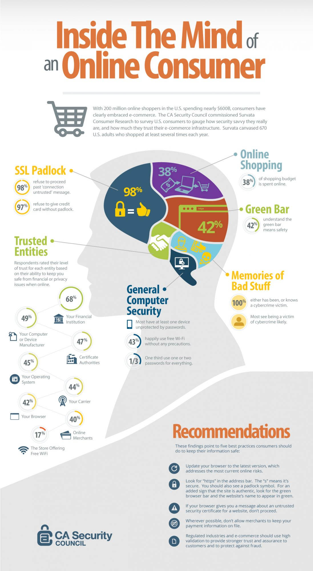 CASC-Brain-Infographic-Rev-C-2015-04-06