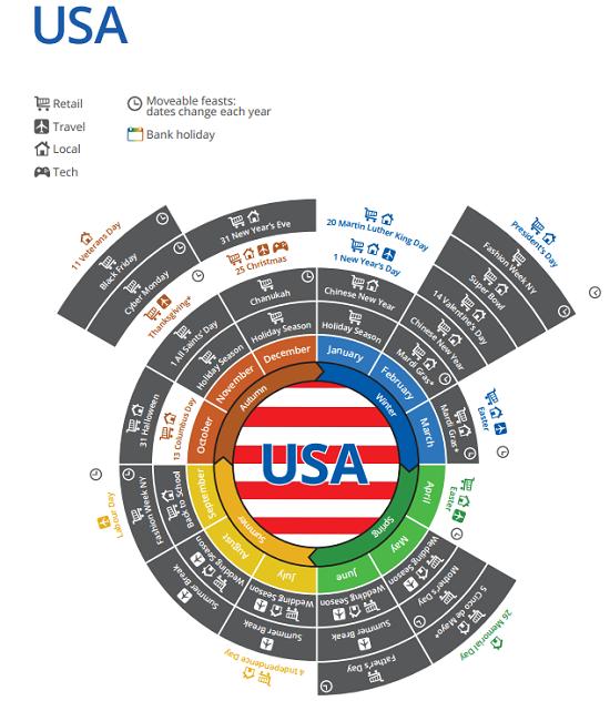 Google's seasonal calendar for the USA.