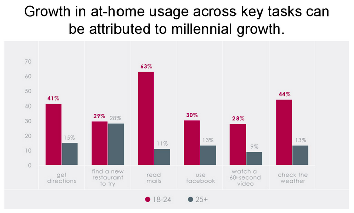 millennial use of smartphones at home | Catalyst Canada
