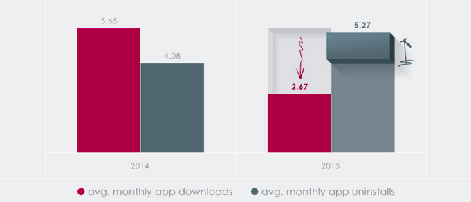 app usage among canadians | Catalyst Canada