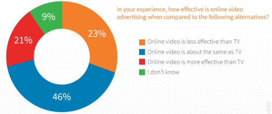 How effective is online video ads? - BrightRoll