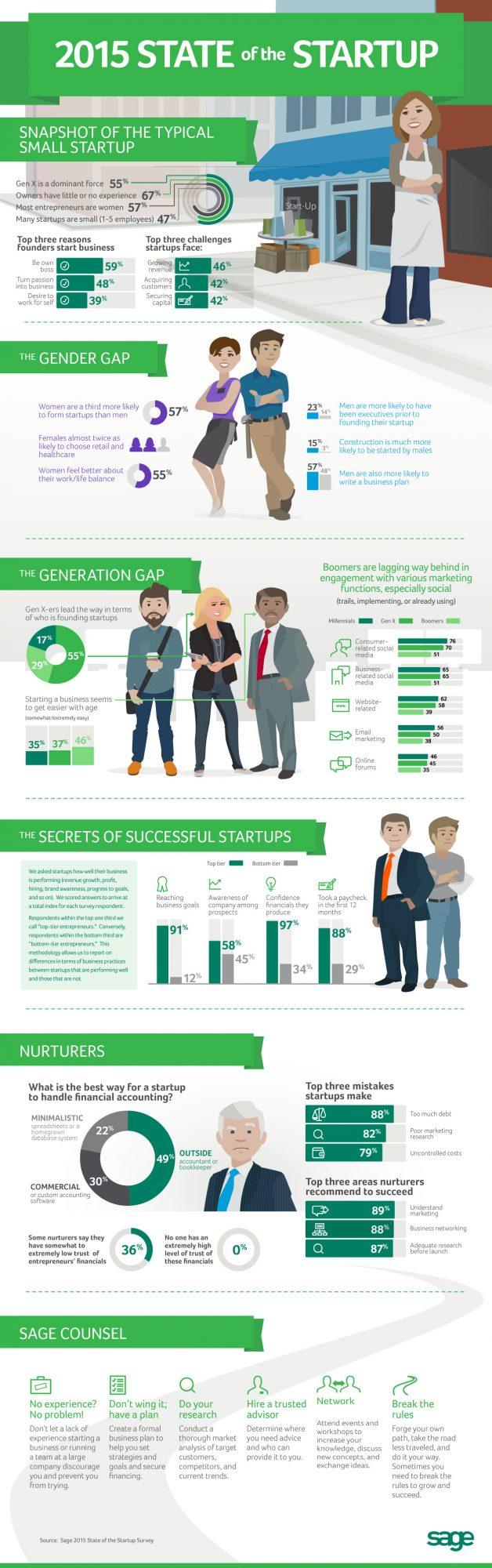 Sage entrepreneurs