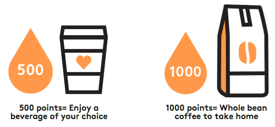 Members of the Second Cup Rewards programs earn 10 points per dollar spent.