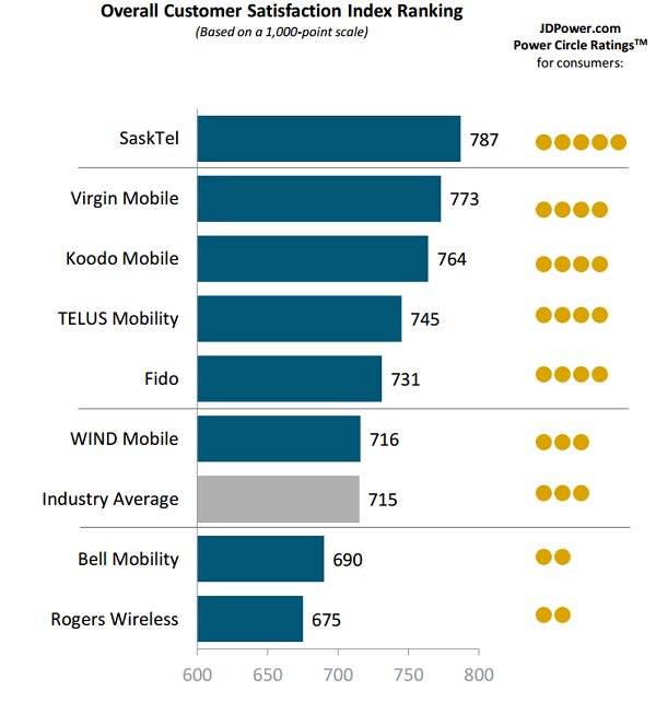 Source: J.D. Power 2015 Canadian Wireless Customer Care Study