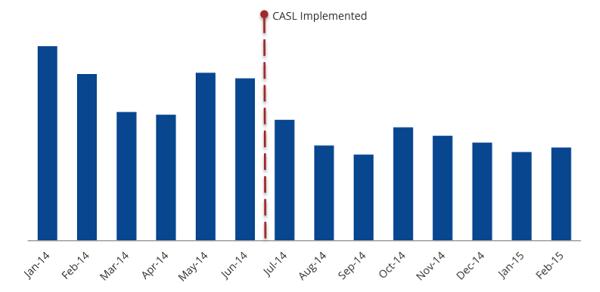 Spam Originating in Canada (Cloudmark chart)