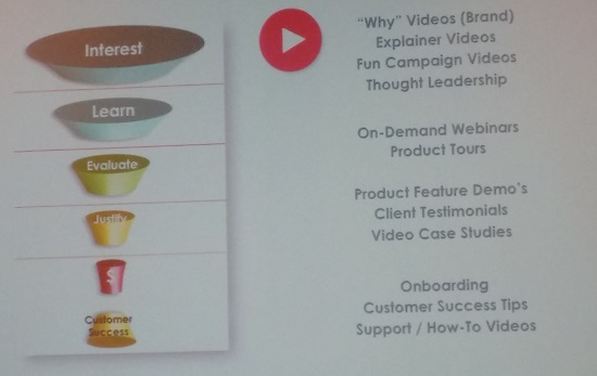 Video and the sales & marketing funnel.