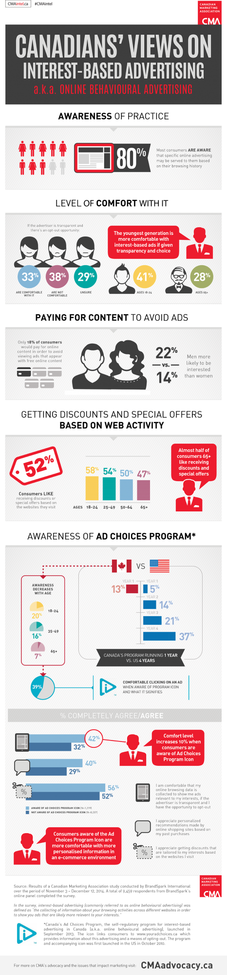 CMA - online behavioural ads infographic