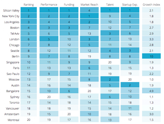 Compass released its updated startup ecosystem index for 2015 on Monday.