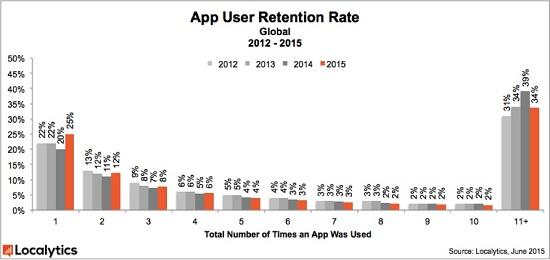 app rentention
