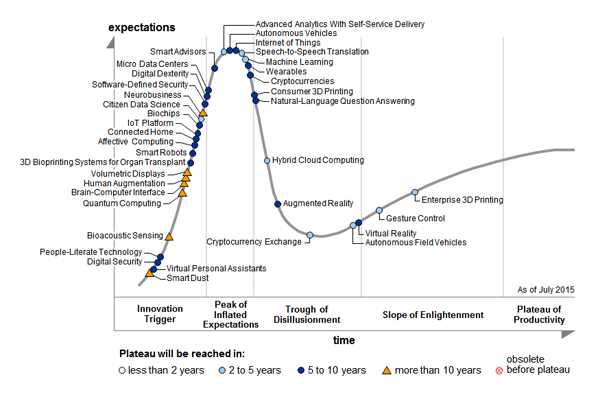 Emerging tech hype cycle 2015