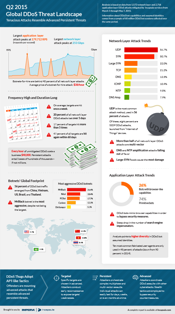 ddos-global-threat-landscape-q2-2015