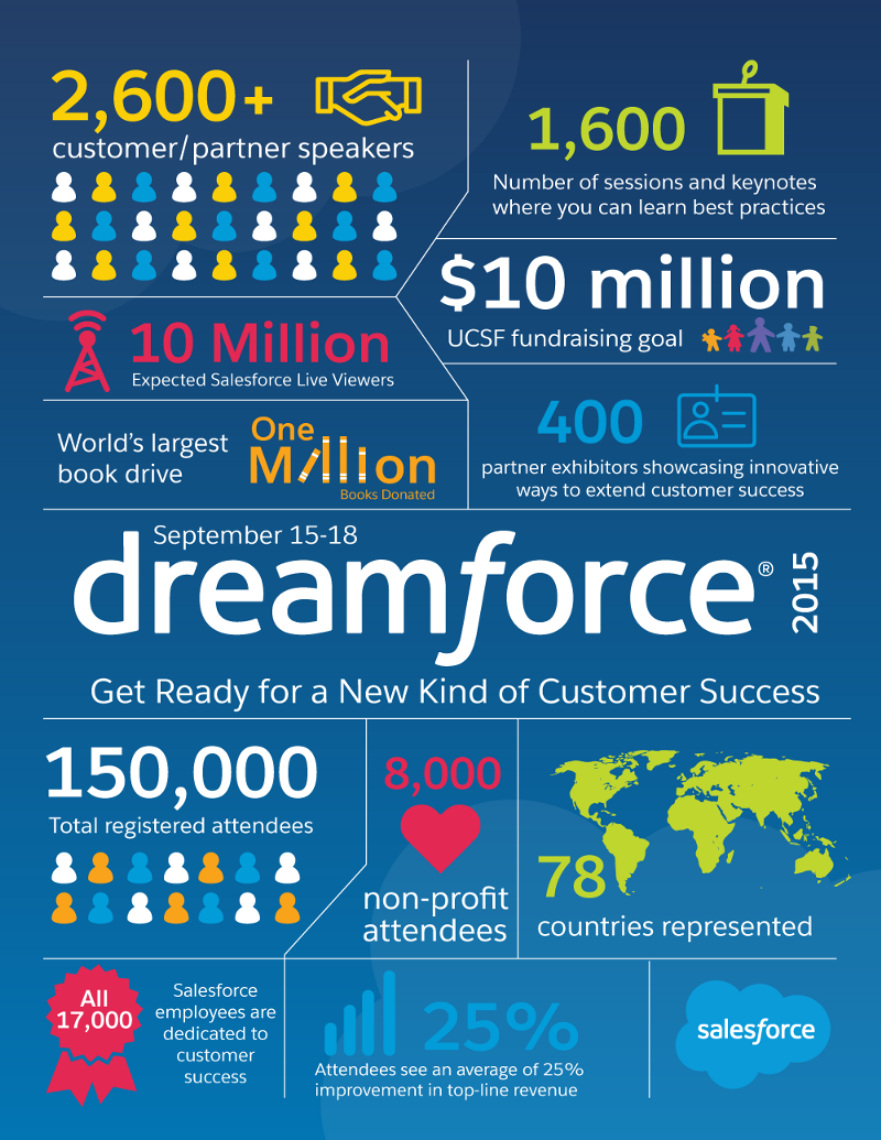 Dreamforce15numbers