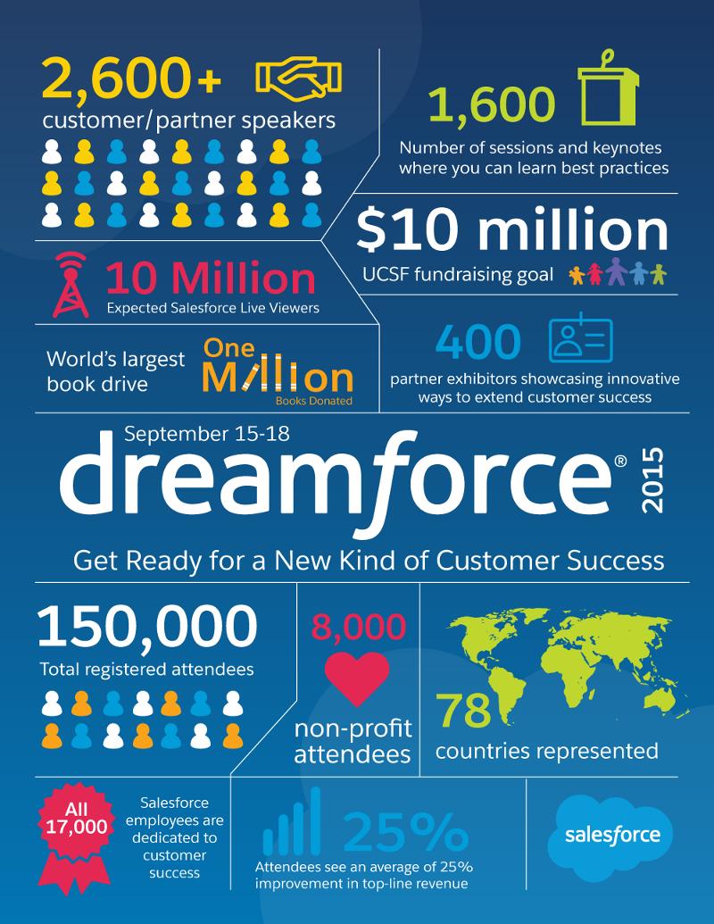 Dreamforce15numbers