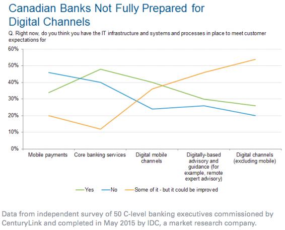 Canadian Banks - Digital Channels survey