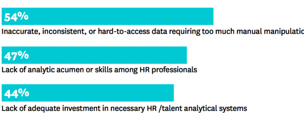 Screenshot of a 2014 Harvard Business Review study showing the top three obstacles to HR analytics adoption.