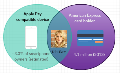 We know that at least one person meets the requirements needed to use Apple Pay in Canada so far.