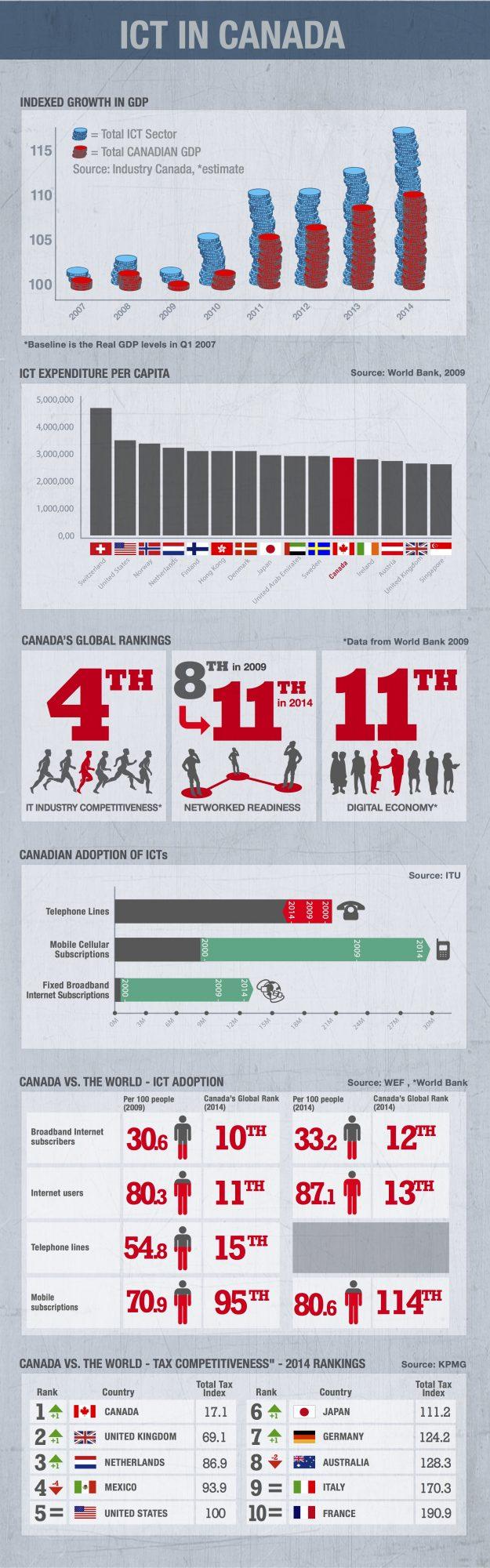 ICT in Canada 2015
