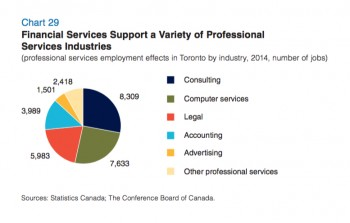 The Report Found That Of The 29834 Professional Service Jobs In The City Depend On The Financial Services Sector Some 8 4 Per Cent 7633 Provided