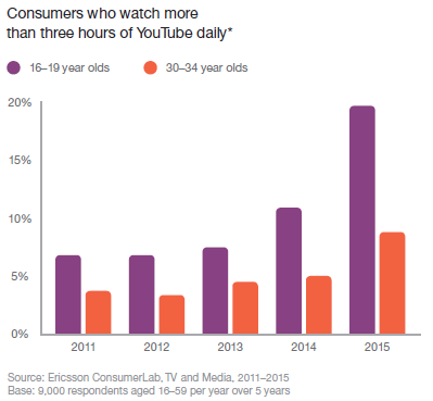 Consumers watch 3+ hours of YouTube per day