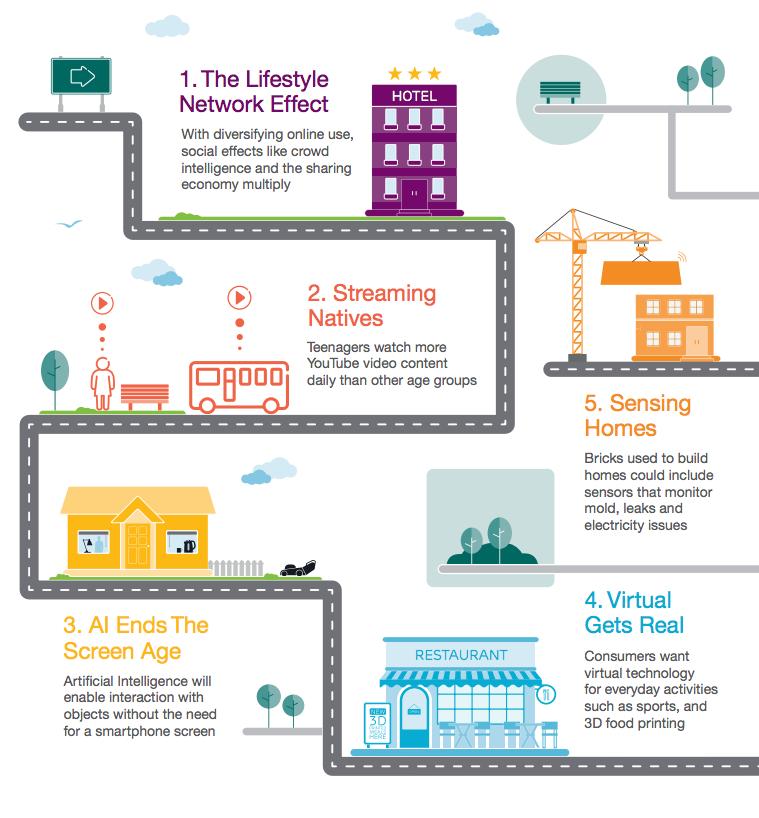 Ericsson top 5 consumer trends - infographic