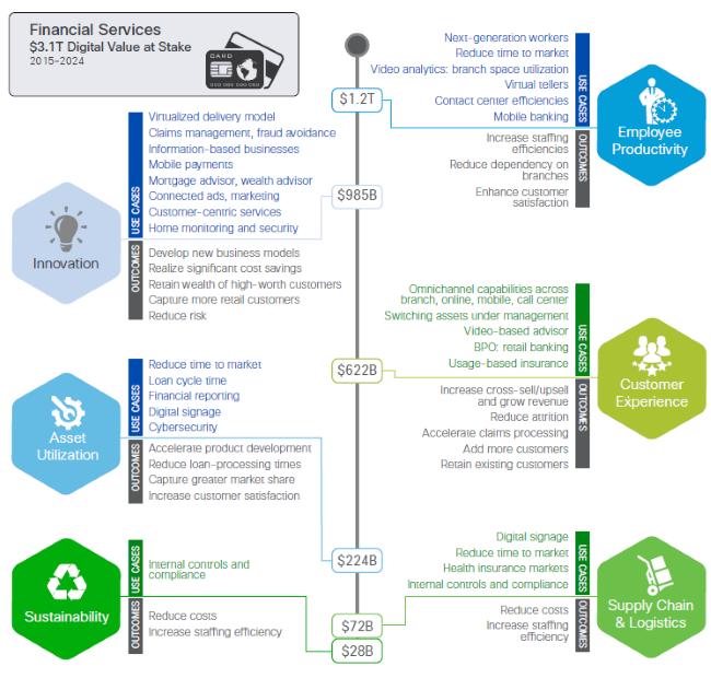 Cisco Digital Value Figure 2 - Financial Services