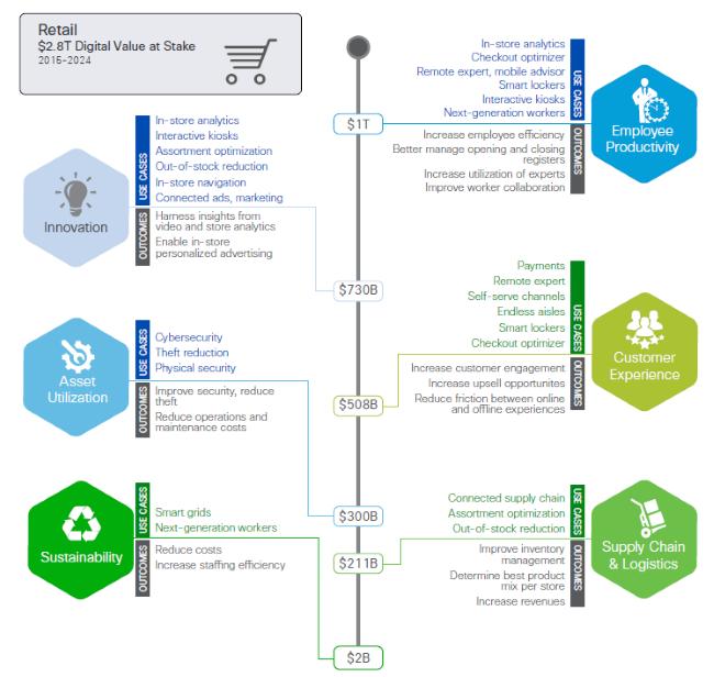 Cisco Digital Value Figure 3 - Retail