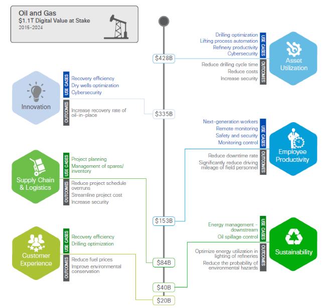 Cisco Digital Value Figure 6 - Oil & Gas