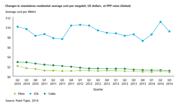 Deloitte Diagram - average price per megabit