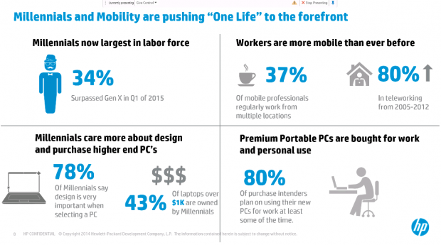 HP - millennials and mobility