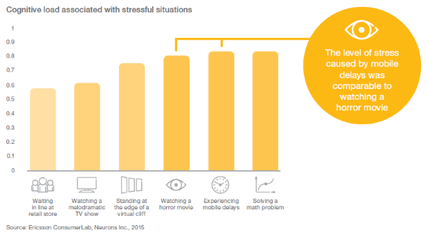 Ericsson Delay Stress Diagram 2