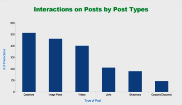 Hootsuite Webinar - Number of interactions by post type