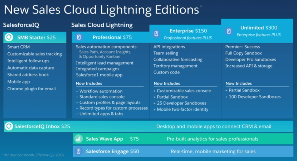 Salesforce packaging 2016