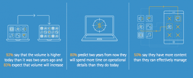 Content growth - Accenture
